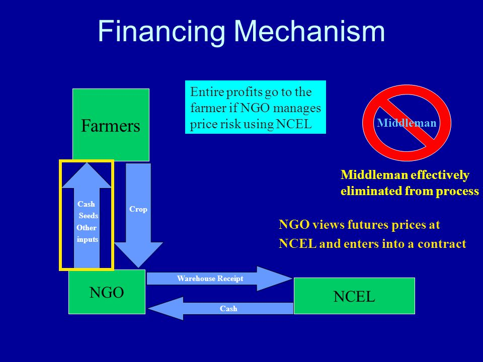 Farmers NGO NCEL Entire profits go to the farmer if NGO manages price risk using NCEL Middleman effectively eliminated from process Financing Mechanism Middleman NGO views futures prices at NCEL and enters into a contract Cash Seeds Other inputs Crop Cash Warehouse Receipt