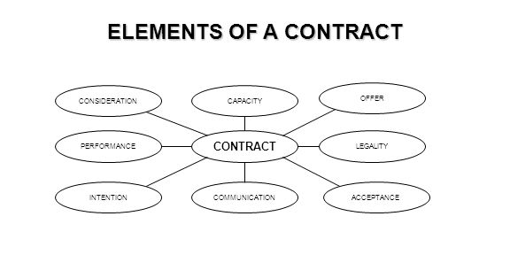 ELEMENTS OF A CONTRACT CONTRACT OFFER ACCEPTANCEINTENTION CONSIDERATIONCAPACITY COMMUNICATION LEGALITYPERFORMANCE