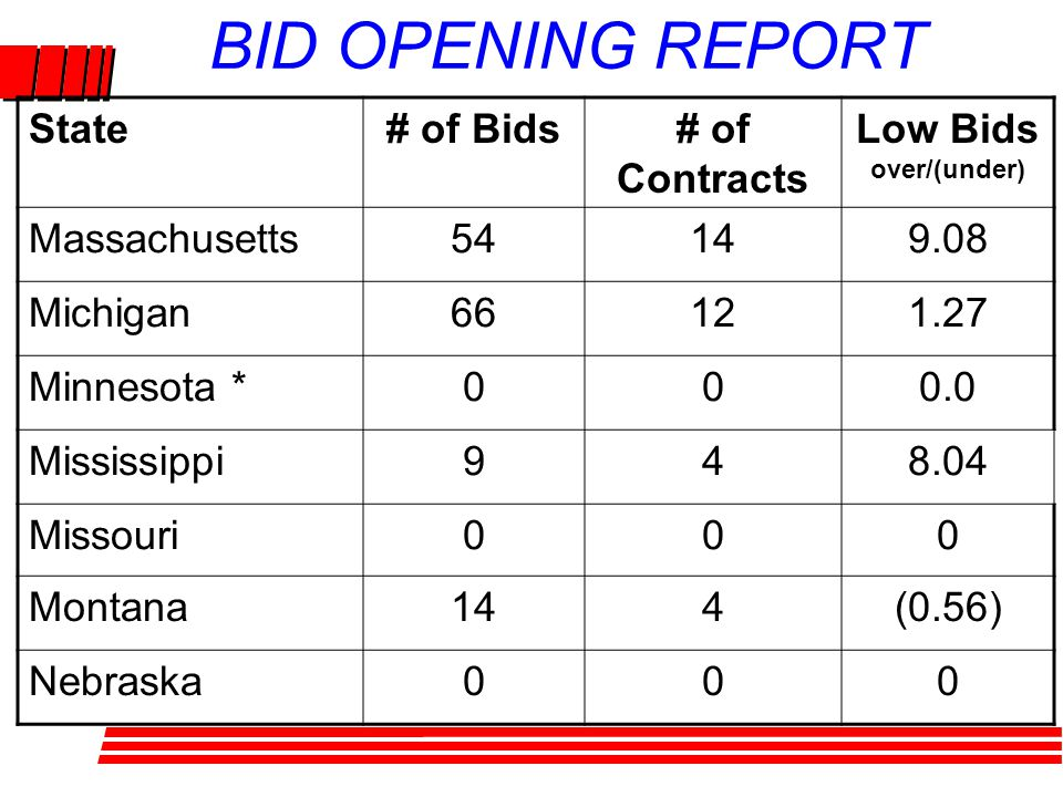 BID OPENING REPORT State# of Bids# of Contracts Low Bids over/(under) Massachusetts54149.08 Michigan66121.27 Minnesota *000.0 Mississippi948.04 Missouri000 Montana144(0.56) Nebraska000