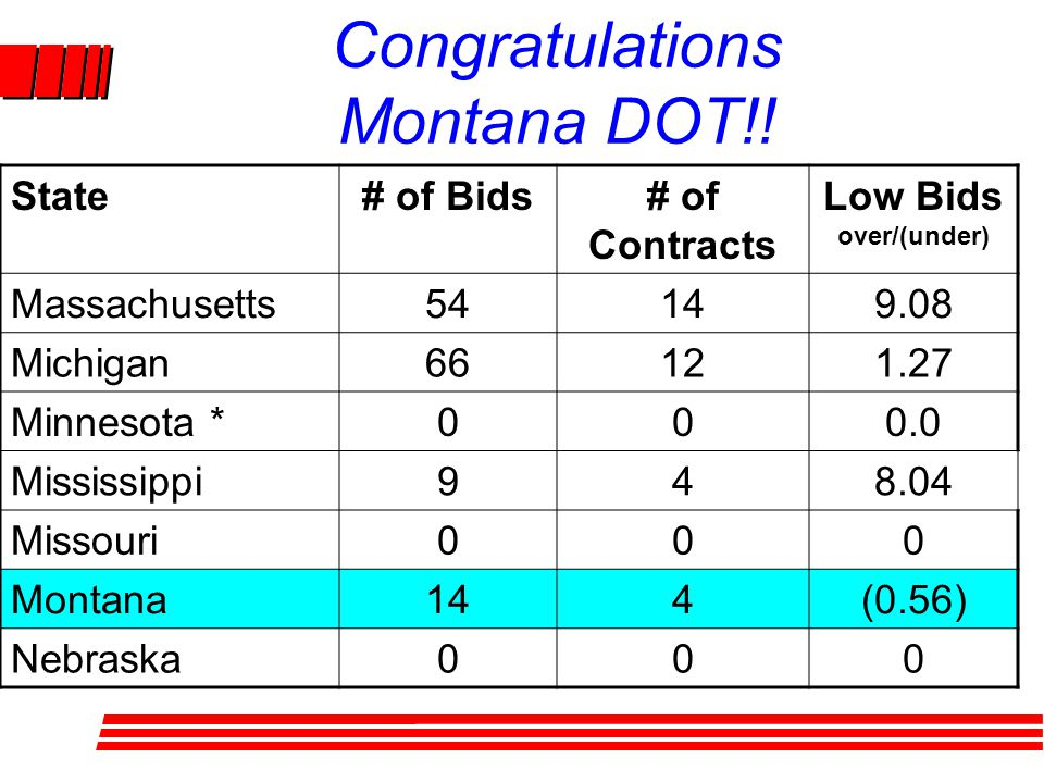 Congratulations Montana DOT!! State# of Bids# of Contracts Low Bids over/(under) Massachusetts54149.08 Michigan66121.27 Minnesota *000.0 Mississippi94