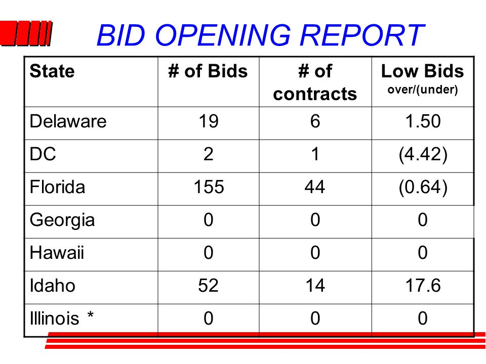 BID OPENING REPORT State# of Bids# of contracts Low Bids over/(under) Delaware1961.50 DC21(4.42) Florida15544(0.64) Georgia000 Hawaii000 Idaho521417.6 Illinois *000