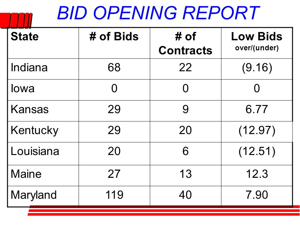 BID OPENING REPORT State# of Bids# of Contracts Low Bids over/(under) Indiana6822(9.16) Iowa000 Kansas2996.77 Kentucky2920(12.97) Louisiana206(12.51) Maine271312.3 Maryland119407.90
