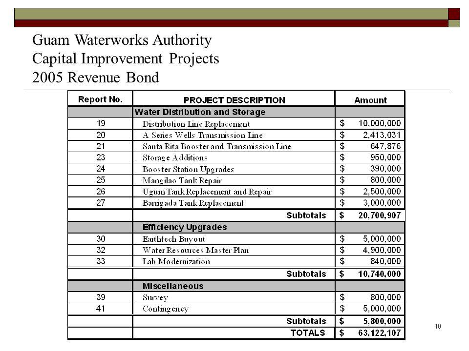 10 Guam Waterworks Authority Capital Improvement Projects 2005 Revenue Bond