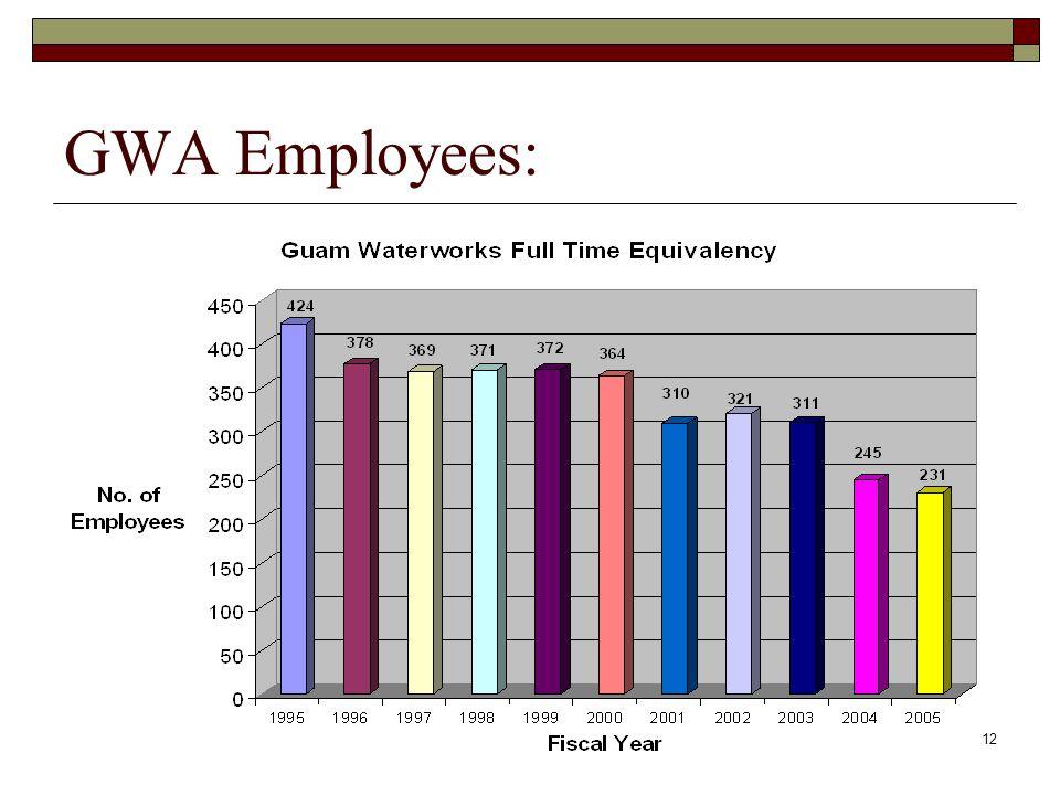 12 GWA Employees: