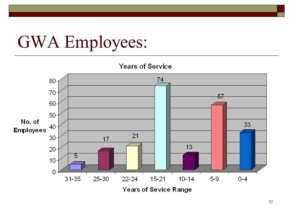 13 GWA Employees: