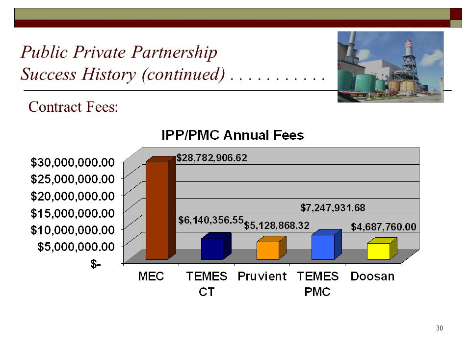 30 Contract Fees: Public Private Partnership Success History (continued)...........