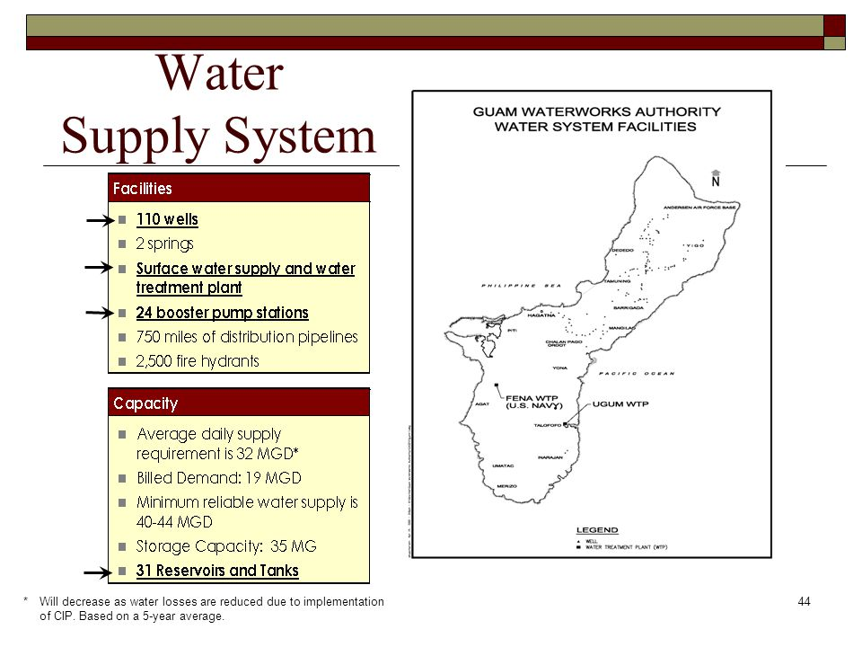44 Water Supply System *Will decrease as water losses are reduced due to implementation of CIP.