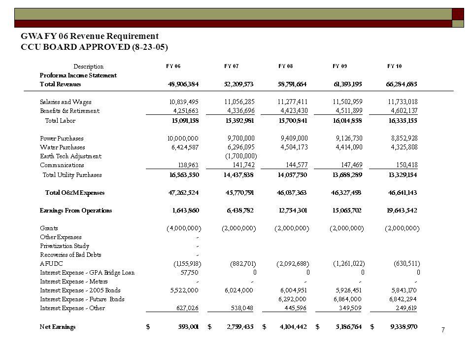7 GWA FY 06 Revenue Requirement CCU BOARD APPROVED (8-23-05)