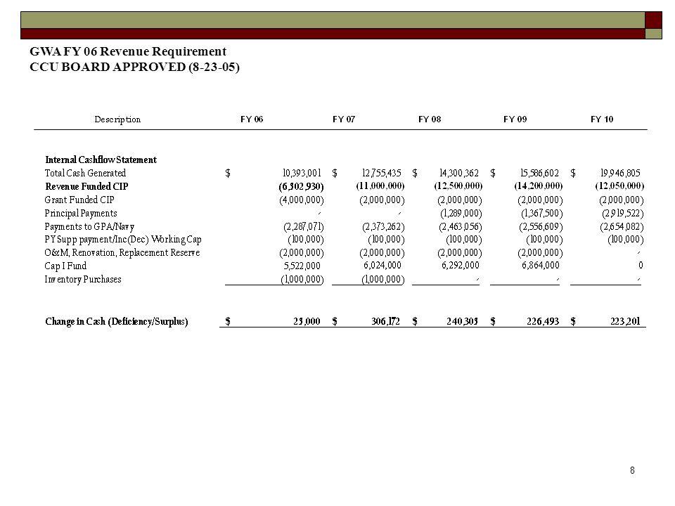 8 GWA FY 06 Revenue Requirement CCU BOARD APPROVED (8-23-05)