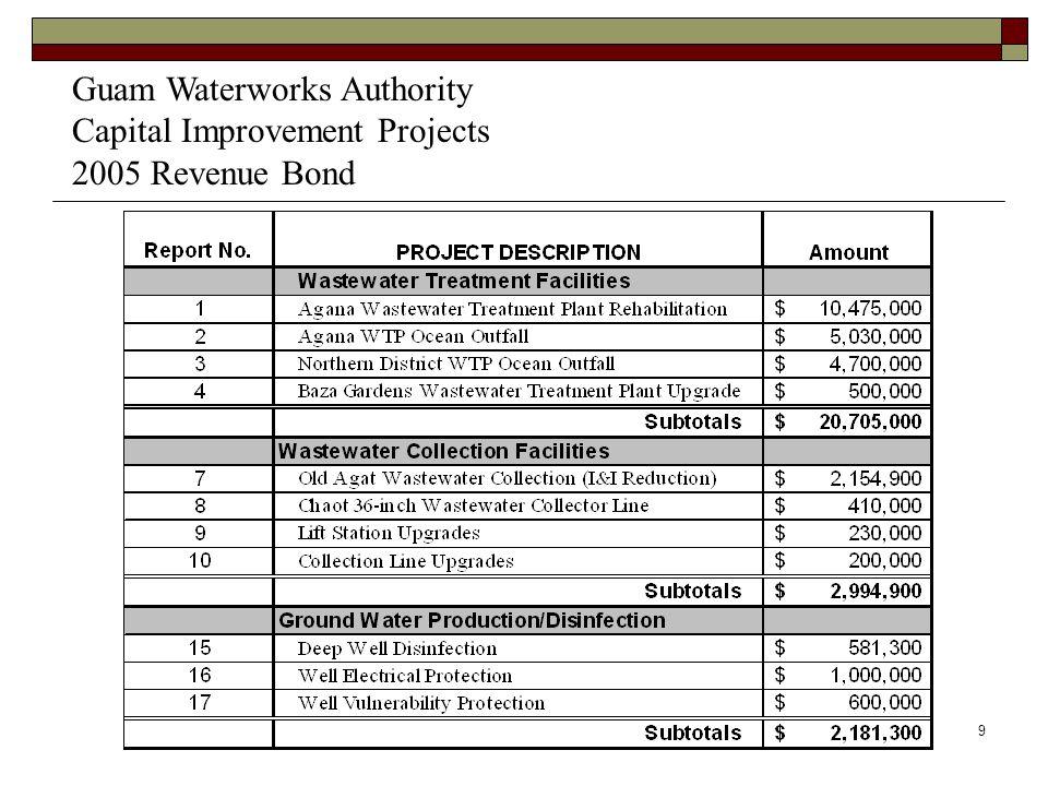 9 Guam Waterworks Authority Capital Improvement Projects 2005 Revenue Bond