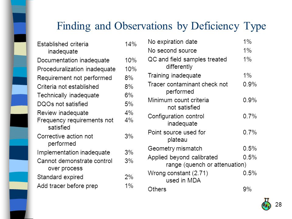 28 Finding and Observations by Deficiency Type Established criteria 14% inadequate Documentation inadequate10% Proceduralization inadequate10% Requirement not performed8% Criteria not established8% Technically inadequate6% DQOs not satisfied5% Review inadequate4% Frequency requirements not 4% satisfied Corrective action not 3% performed Implementation inadequate3% Cannot demonstrate control 3% over process Standard expired2% Add tracer before prep1% No expiration date1% No second source1% QC and field samples treated 1% differently Training inadequate1% Tracer contaminant check not 0.9% performed Minimum count criteria 0.9% not satisfied Configuration control 0.7% inadequate Point source used for 0.7% plateau Geometry mismatch0.5% Applied beyond calibrated 0.5% range (quench or attenuation) Wrong constant (2.71) 0.5% used in MDA Others9%