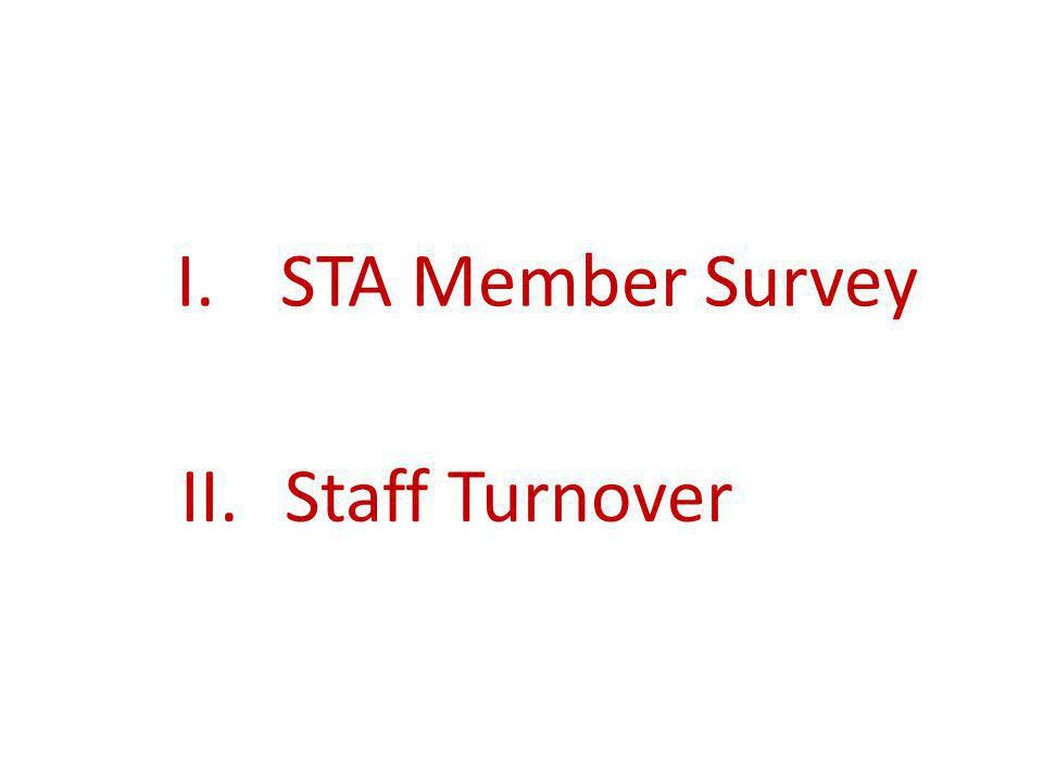 I.STA Member Survey II.Staff Turnover