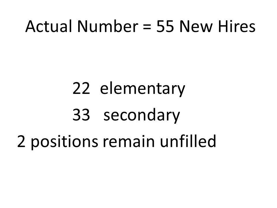 Actual Number = 55 New Hires 22elementary 33 secondary 2 positions remain unfilled