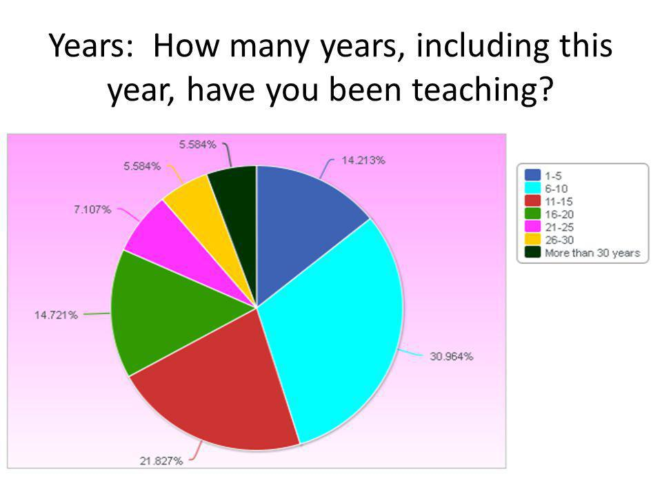 Years: How many years, including this year, have you been teaching?