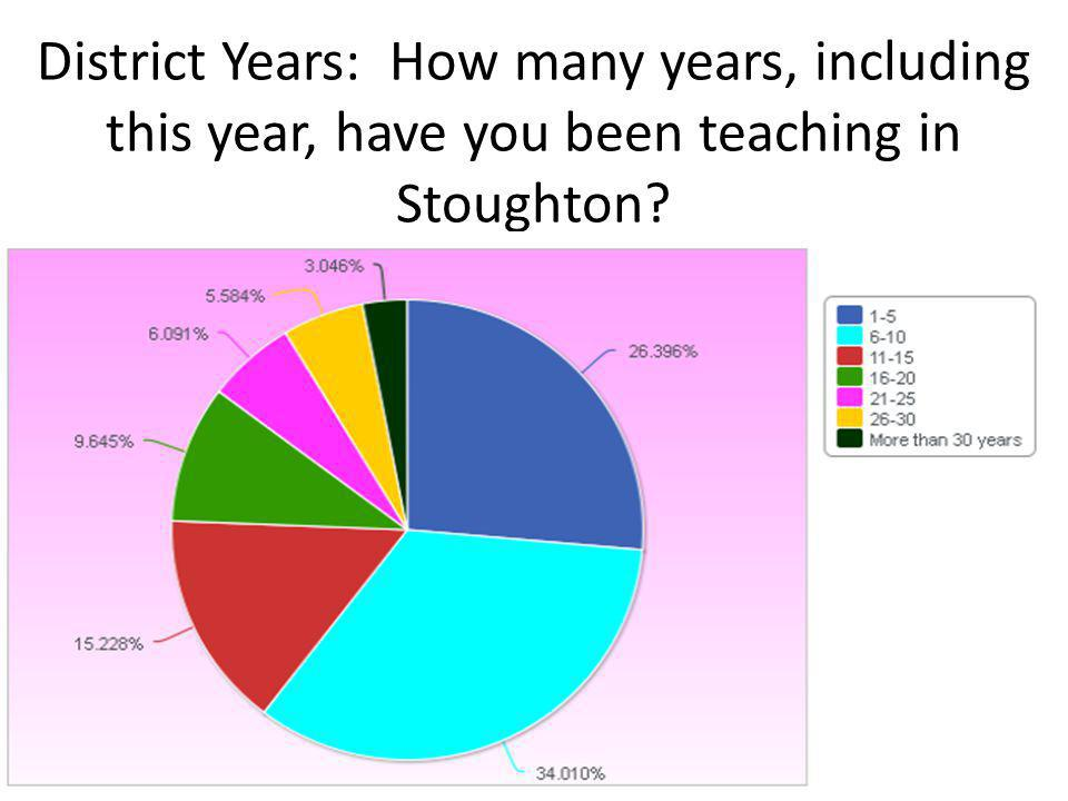 District Years: How many years, including this year, have you been teaching in Stoughton
