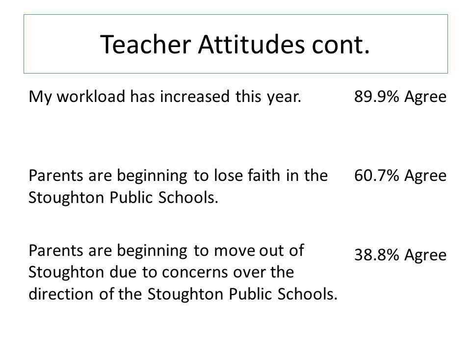 Teacher Attitudes cont. My workload has increased this year.