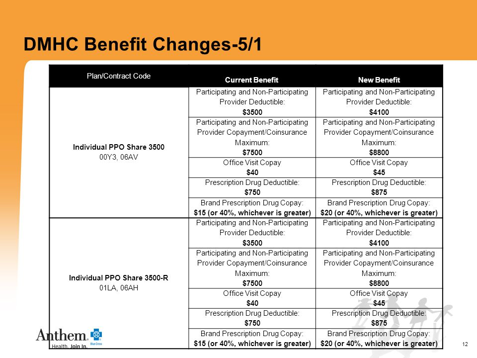12 DMHC Benefit Changes-5/1 Plan/Contract Code Current BenefitNew Benefit Individual PPO Share 3500 00Y3, 06AV Participating and Non-Participating Provider Deductible: $3500 Participating and Non-Participating Provider Deductible: $4100 Participating and Non-Participating Provider Copayment/Coinsurance Maximum: $7500 Participating and Non-Participating Provider Copayment/Coinsurance Maximum: $8800 Office Visit Copay $40 Office Visit Copay $45 Prescription Drug Deductible: $750 Prescription Drug Deductible: $875 Brand Prescription Drug Copay: $15 (or 40%, whichever is greater) Brand Prescription Drug Copay: $20 (or 40%, whichever is greater) Individual PPO Share 3500-R 01LA, 06AH Participating and Non-Participating Provider Deductible: $3500 Participating and Non-Participating Provider Deductible: $4100 Participating and Non-Participating Provider Copayment/Coinsurance Maximum: $7500 Participating and Non-Participating Provider Copayment/Coinsurance Maximum: $8800 Office Visit Copay $40 Office Visit Copay $45 Prescription Drug Deductible: $750 Prescription Drug Deductible: $875 Brand Prescription Drug Copay: $15 (or 40%, whichever is greater) Brand Prescription Drug Copay: $20 (or 40%, whichever is greater)