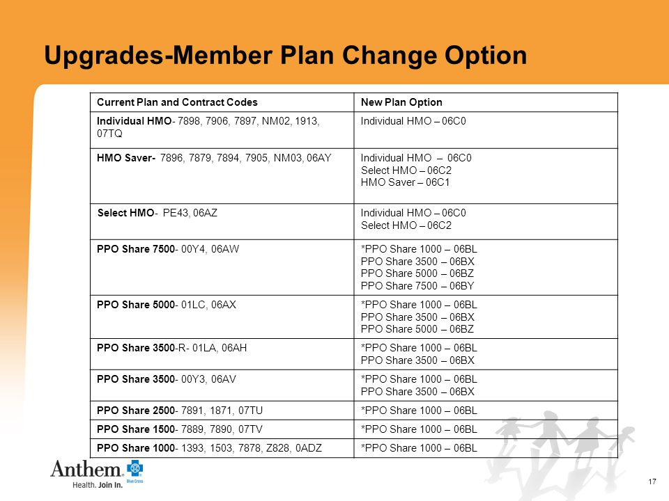 17 Upgrades-Member Plan Change Option Current Plan and Contract CodesNew Plan Option Individual HMO- 7898, 7906, 7897, NM02, 1913, 07TQ Individual HMO – 06C0 HMO Saver- 7896, 7879, 7894, 7905, NM03, 06AYIndividual HMO – 06C0 Select HMO – 06C2 HMO Saver – 06C1 Select HMO- PE43, 06AZIndividual HMO – 06C0 Select HMO – 06C2 PPO Share 7500- 00Y4, 06AW*PPO Share 1000 – 06BL PPO Share 3500 – 06BX PPO Share 5000 – 06BZ PPO Share 7500 – 06BY PPO Share 5000- 01LC, 06AX*PPO Share 1000 – 06BL PPO Share 3500 – 06BX PPO Share 5000 – 06BZ PPO Share 3500-R- 01LA, 06AH*PPO Share 1000 – 06BL PPO Share 3500 – 06BX PPO Share 3500- 00Y3, 06AV*PPO Share 1000 – 06BL PPO Share 3500 – 06BX PPO Share 2500- 7891, 1871, 07TU*PPO Share 1000 – 06BL PPO Share 1500- 7889, 7890, 07TV*PPO Share 1000 – 06BL PPO Share 1000- 1393, 1503, 7878, Z828, 0ADZ*PPO Share 1000 – 06BL