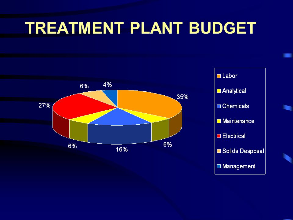TREATMENT PLANT BUDGET
