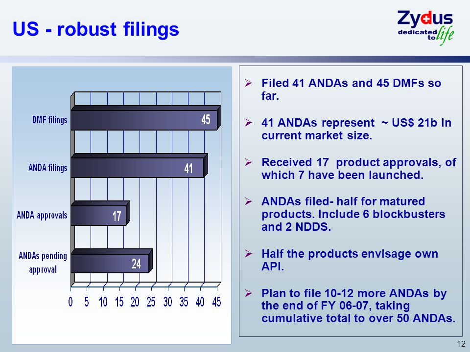 12 US - robust filings Filed 41 ANDAs and 45 DMFs so far.