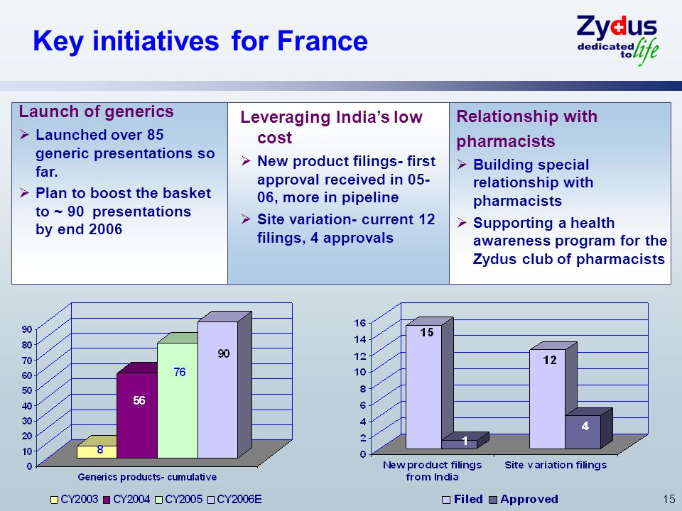 15 Key initiatives for France Launch of generics Launched over 85 generic presentations so far.