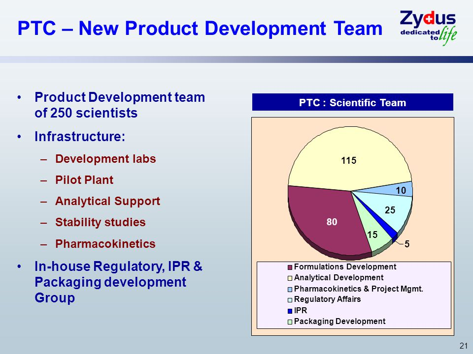 21 PTC – New Product Development Team Product Development team of 250 scientists Infrastructure: –Development labs –Pilot Plant –Analytical Support –Stability studies –Pharmacokinetics In-house Regulatory, IPR & Packaging development Group PTC : Scientific Team 80 10 115 25 15 5 Formulations Development Analytical Development Pharmacokinetics & Project Mgmt.