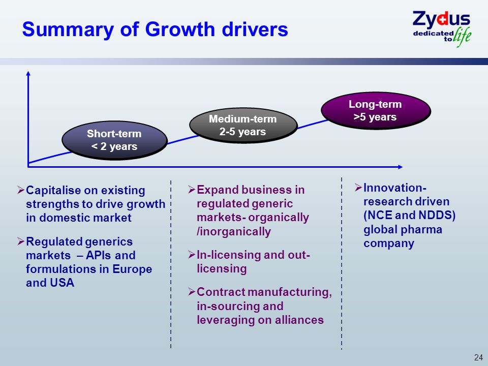 24 Summary of Growth drivers Short-term < 2 years Medium-term 2-5 years Long-term >5 years Capitalise on existing strengths to drive growth in domestic market Regulated generics markets – APIs and formulations in Europe and USA Expand business in regulated generic markets- organically /inorganically In-licensing and out- licensing Contract manufacturing, in-sourcing and leveraging on alliances Innovation- research driven (NCE and NDDS) global pharma company