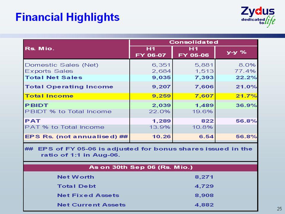 25 Financial Highlights