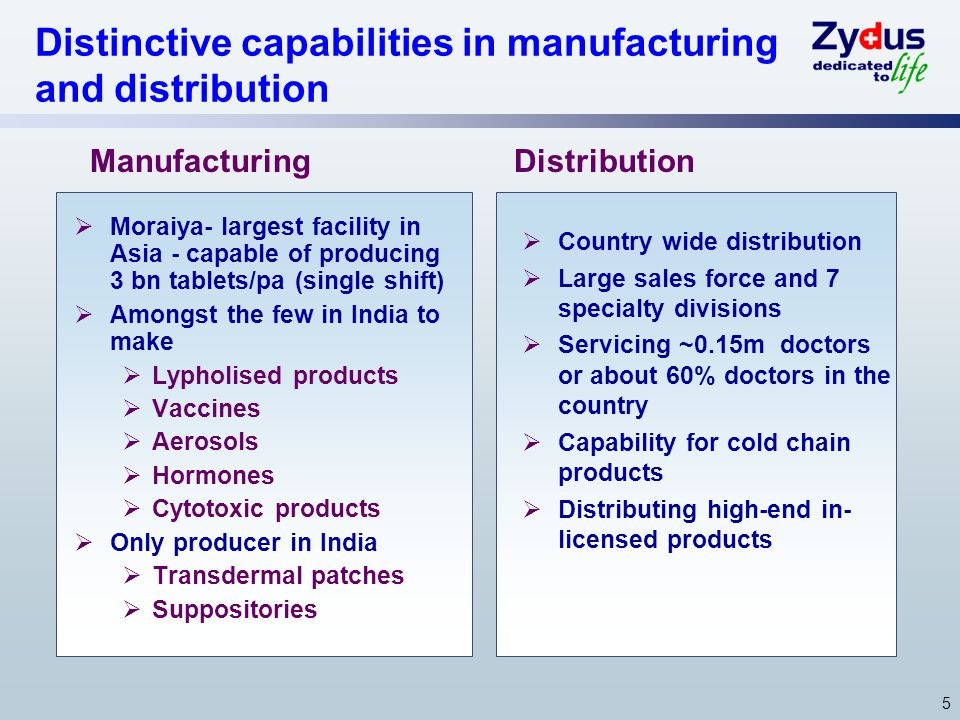 5 Distinctive capabilities in manufacturing and distribution Moraiya- largest facility in Asia - capable of producing 3 bn tablets/pa (single shift) Amongst the few in India to make Lypholised products Vaccines Aerosols Hormones Cytotoxic products Only producer in India Transdermal patches Suppositories Country wide distribution Large sales force and 7 specialty divisions Servicing ~0.15m doctors or about 60% doctors in the country Capability for cold chain products Distributing high-end in- licensed products ManufacturingDistribution