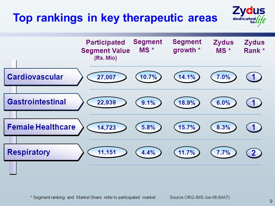 9 Top rankings in key therapeutic areas Cardiovascular Gastrointestinal Female Healthcare Respiratory 1 1 1 1 1 1 2 2 * Segment ranking and Market Share refer to participated market Source:ORG-IMS Jun 06 (MAT) Zydus Rank * Zydus MS * 10.7% Segment MS * Segment growth * 9.1% 5.8% 4.4% 14.1% 18.9% 15.7% 11.7% 7.0% 6.0% 8.3% 7.7% 27,007 Participated Segment Value (Rs.