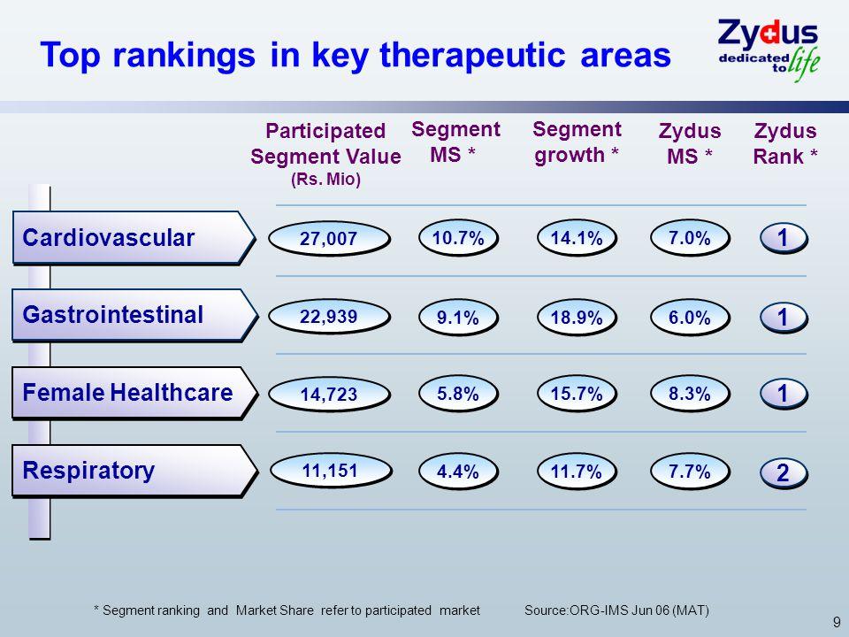 9 Top rankings in key therapeutic areas Cardiovascular Gastrointestinal Female Healthcare Respiratory 1 1 1 1 1 1 2 2 * Segment ranking and Market Sha