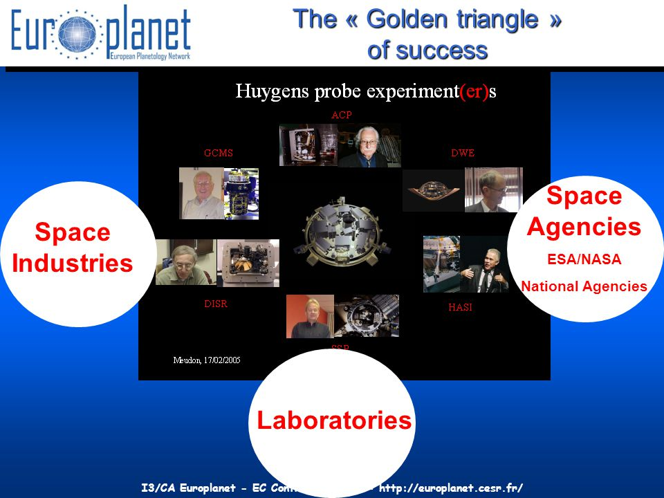 I3/CA Europlanet - EC Contract 001637 - http://europlanet.cesr.fr/ The « Golden triangle » of success Space Agencies ESA/NASA National Agencies Laboratories Space Industries