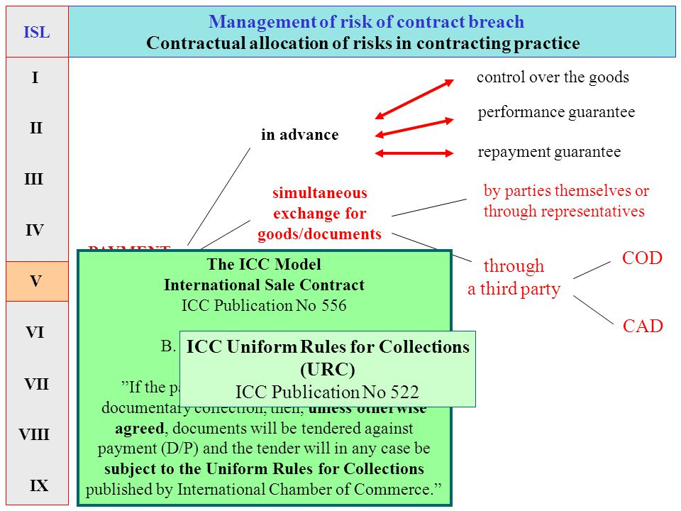 simultaneous exchange for goods/documents Management of risk of contract breach COD CAD through a third party PAYMENT terms in advance control over the goods repayment guarantee performance guarantee Contractual allocation of risks in contracting practice The ICC Model International Sale Contract ICC Publication No 556 B.