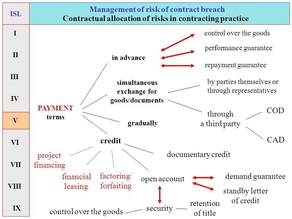 gradually control over the goods credit COD CAD open account documentary credit through a third party demand guarantee standby letter of credit PAYMENT terms simultaneous exchange for goods/documents in advance control over the goods repayment guarantee by parties themselves or through representatives performance guarantee retention of title security Management of risk of contract breach Contractual allocation of risks in contracting practice ISL I II V VI VII IX IV VIII III factoring/ forfaiting financial leasing project financing