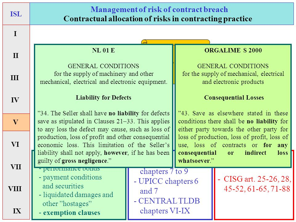 Management of risk of contract breach -PECL art.
