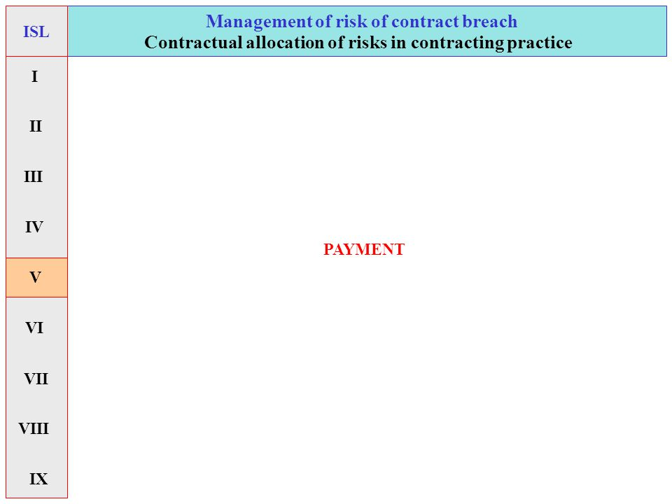 forms of PAYMENT Management of risk of contract breach Contractual allocation of risks in contracting practice ISL I II V VI VII IX IV VIII III clean payment documentary payment check/ draft payment order (SWIFT)