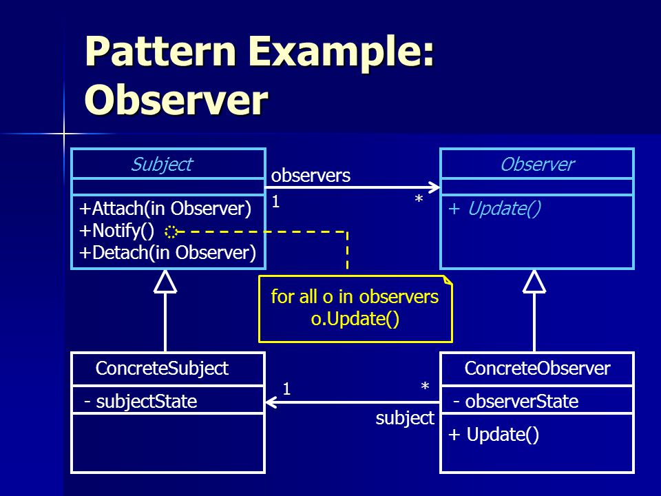 Pattern Example: Observer Subject +Attach(in Observer) +Notify() +Detach(in Observer) ConcreteSubject - subjectState Observer + Update() ConcreteObserver + Update() - observerState observers subject 1 * for all o in observers o.Update()