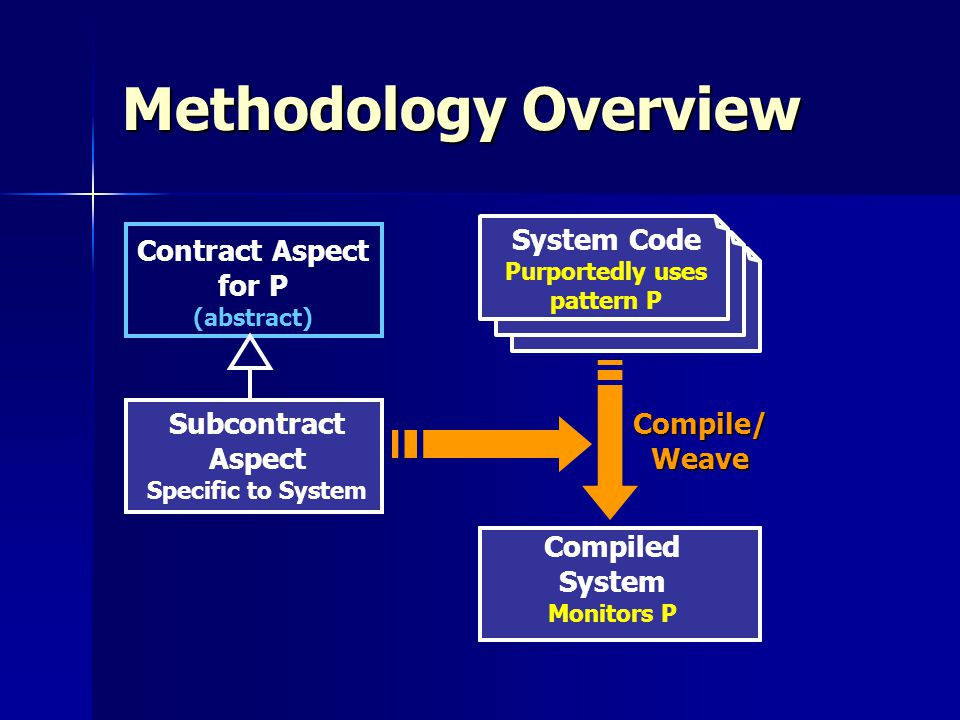 Methodology Overview System Code Purportedly uses pattern P Contract Aspect for P (abstract) Subcontract Aspect Specific to System Compiled System Monitors P Compile/Weave