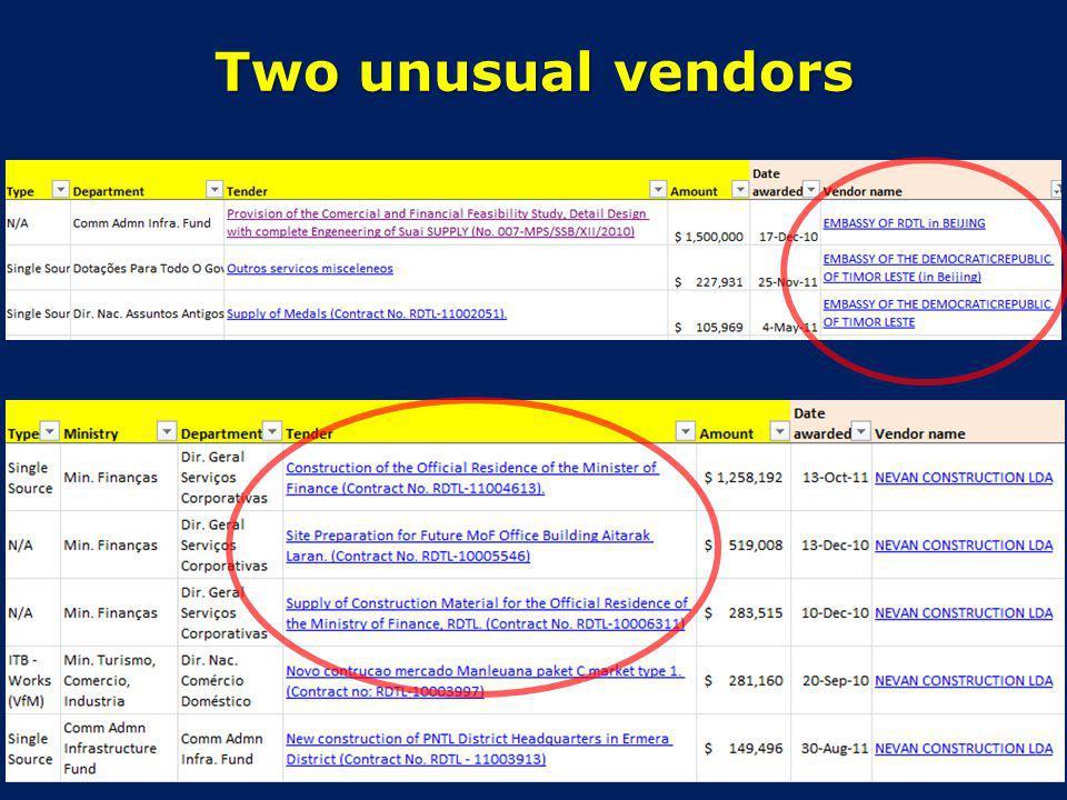 Two unusual vendors