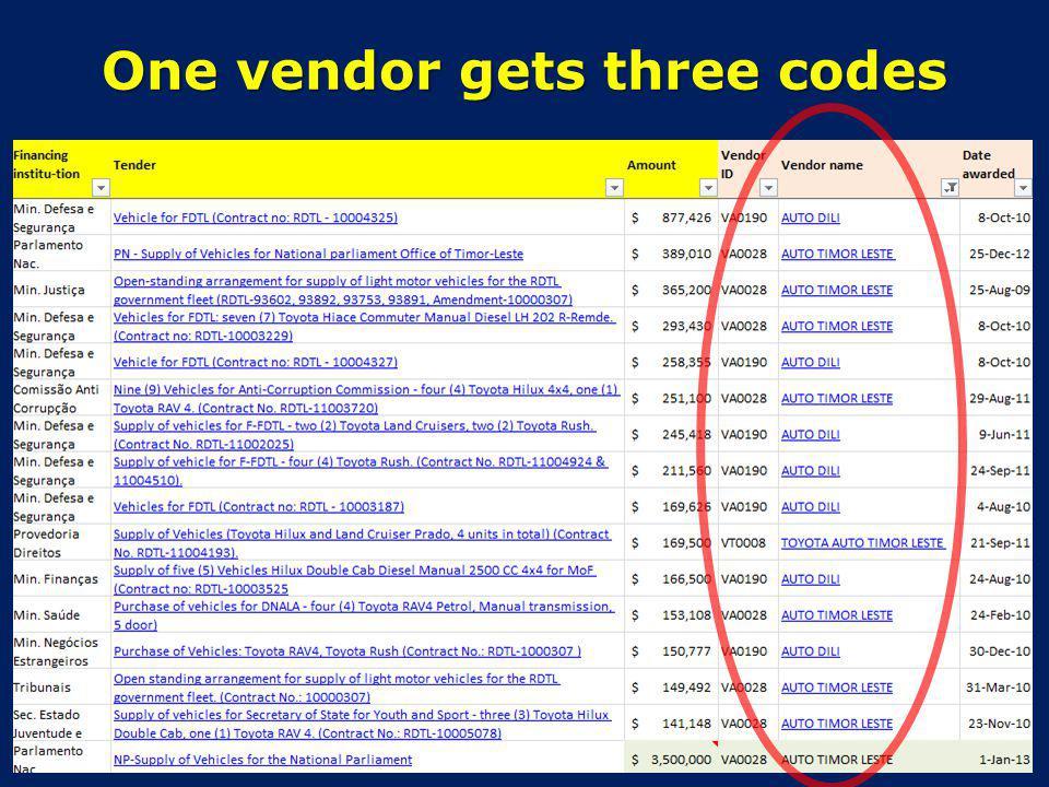 One vendor gets three codes