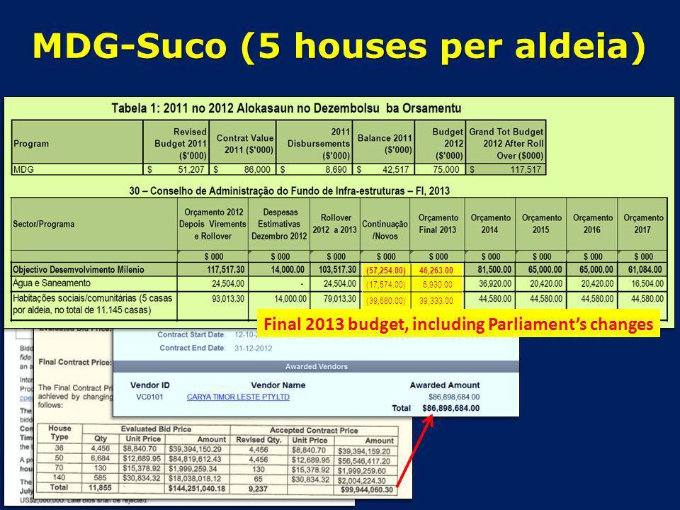 MDG-Suco (5 houses per aldeia) (57,254.00)46,263.00 (17,574.00) 6,930.00 (39,680.00)39,333.00 Final 2013 budget, including Parliaments changes