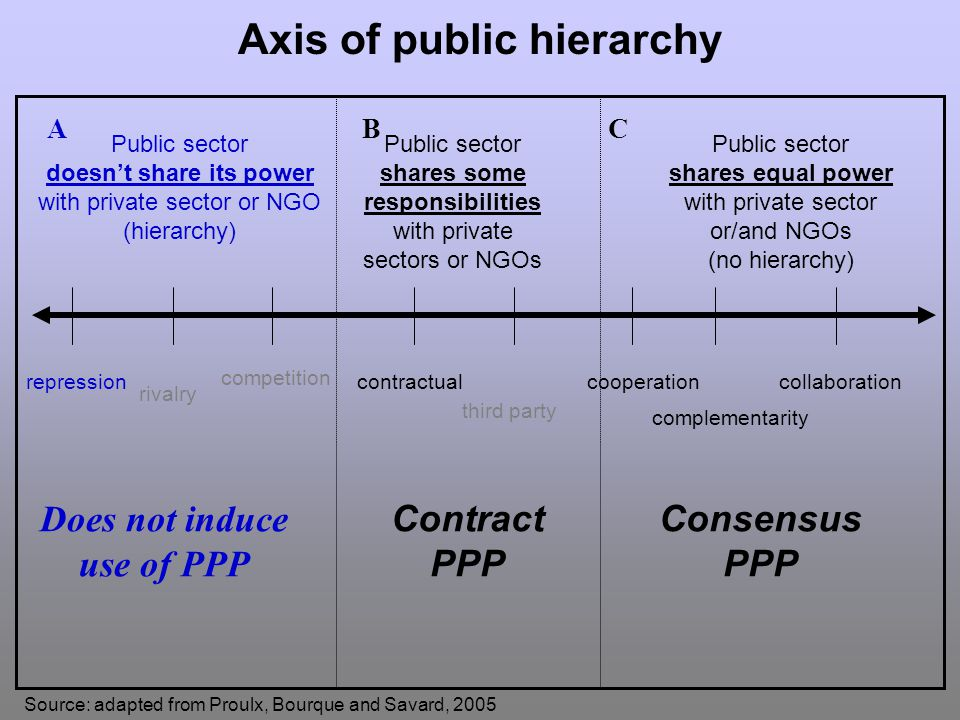 Axis of public hierarchy Source: adapted from Proulx, Bourque and Savard, 2005 ABC Public sector doesnt share its power with private sector or NGO (hierarchy) Public sector shares some responsibilities with private sectors or NGOs Public sector shares equal power with private sector or/and NGOs (no hierarchy) contractualcooperation complementarity collaborationrepression third party rivalry competition Contract PPP Consensus PPP Does not induce use of PPP