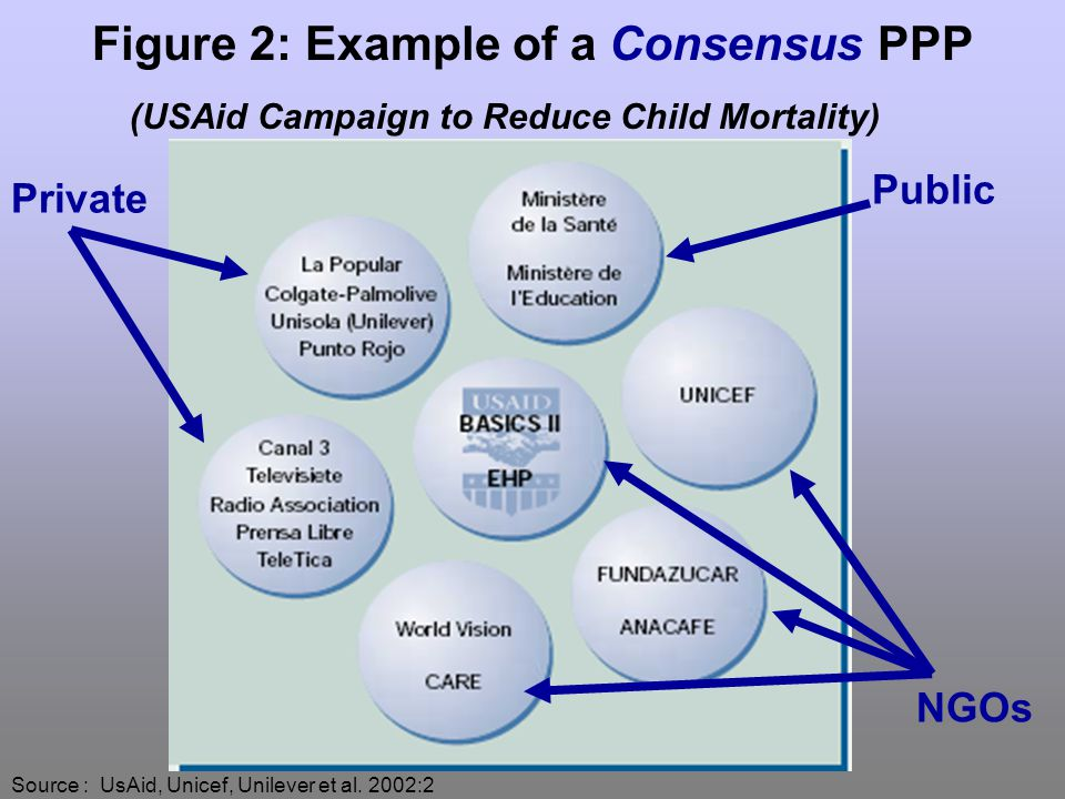 Figure 2: Example of a Consensus PPP (USAid Campaign to Reduce Child Mortality) Private NGOs Public Source : UsAid, Unicef, Unilever et al.