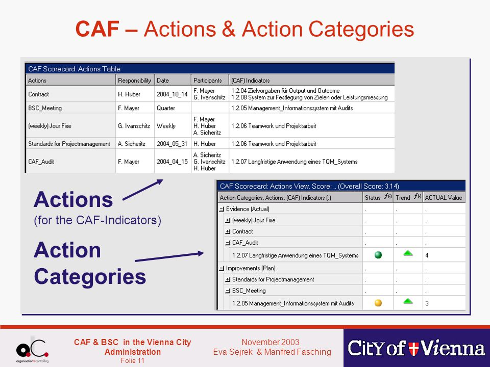 November 2003 Eva Sejrek & Manfred Fasching CAF & BSC in the Vienna City Administration Folie 11 CAF – Actions & Action Categories Actions (for the CAF-Indicators) Action Categories