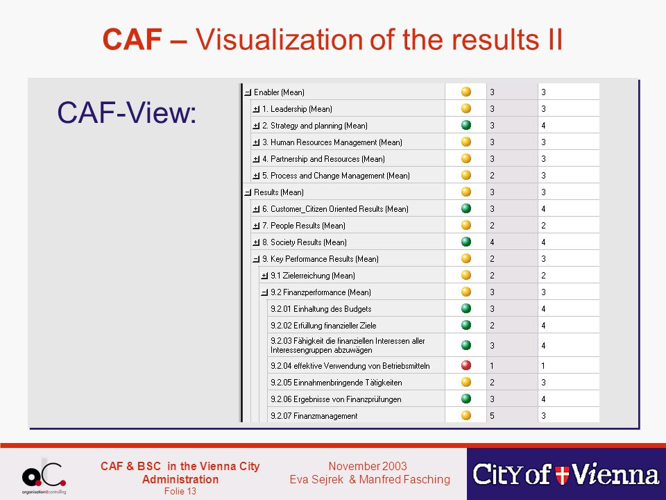 November 2003 Eva Sejrek & Manfred Fasching CAF & BSC in the Vienna City Administration Folie 13 CAF – Visualization of the results II CAF-View: