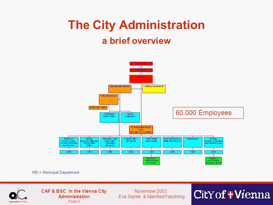 November 2003 Eva Sejrek & Manfred Fasching CAF & BSC in the Vienna City Administration Folie 3 The City Administration a brief overview 60.000 Employees MD = Municipal Department