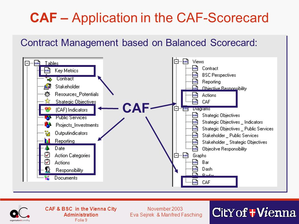November 2003 Eva Sejrek & Manfred Fasching CAF & BSC in the Vienna City Administration Folie 10 CAF – Scoretable Actual score Score of the last CAF-Assessment Status of the acutal score Traffic- Lights CAF- Score green 4 and 5 yellow 2 and 3 red 0 and 1 CAF- Indicators Trend arrows: Score of the last assessment / Score of the actual assessment
