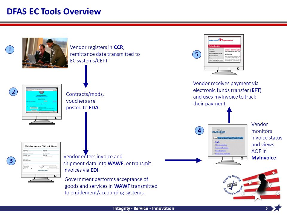Integrity - Service - Innovation 3 DFAS EC Tools Overview 2 Contracts/mods, vouchers are posted to EDA Vendor receives payment via electronic funds tr