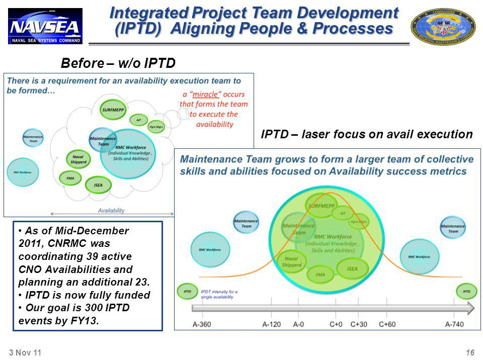 Before – w/o IPTD IPTD – laser focus on avail execution Integrated Project Team Development (IPTD) Aligning People & Processes 3 Nov 11 16 As of Mid-D