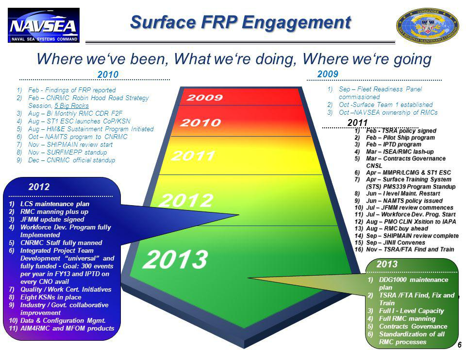 Where weve been, What were doing, Where were going 2010 1)Feb - Findings of FRP reported 2)Feb – CNRMC Robin Hood Road Strategy Session, 5 Big Rocks 3